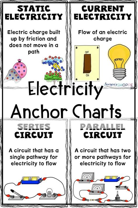 Pin on Anchor Charts for Science Classrooms