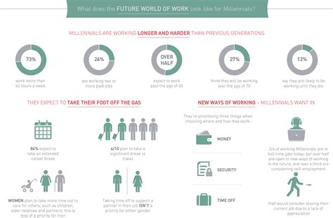 Infographic: the new Millennial mindset and future world